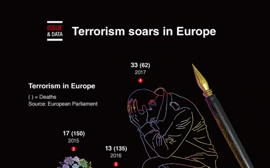 [Graphic News] Terrorism soars in Europe