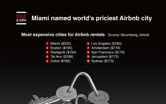 [Graphic News] Miami named world's priciest Airbnb city