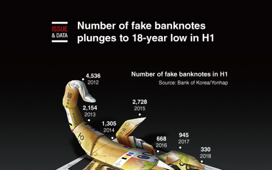 [Graphic News] Number of fake banknotes plunges to 18-year low in H1