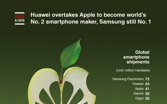 [Graphic News] Huawei overtakes Apple to become world's No. 2 smartphone maker, Samsung still No. 1