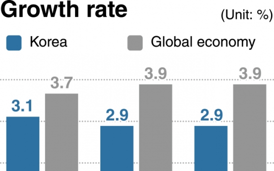 Korean economy decoupled from robust global growth