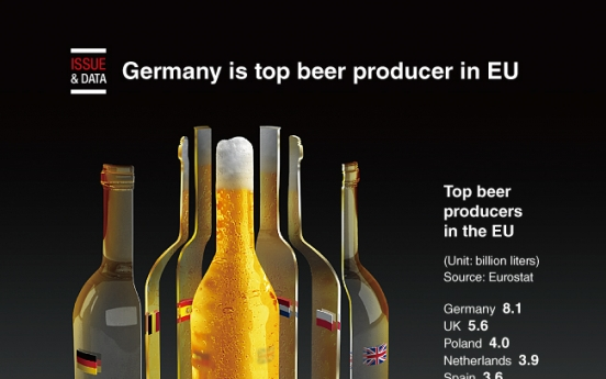 [Graphic News] Germany is top beer producer in EU