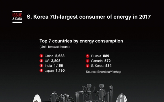 [Graphic News] S. Korea 7th-largest consumer of energy in 2017