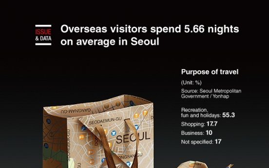 [Graphic News] Overseas visitors spend 5.66 nights on average in Seoul