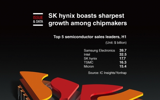 [Graphic News] SK hynix boasts sharpest growth among chipmakers