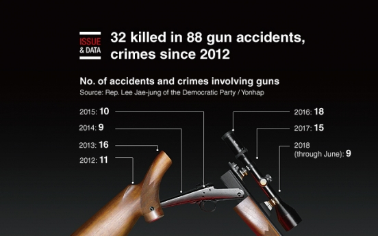 [Graphic News] 32 killed in 88 gun accidents, crimes since 2012