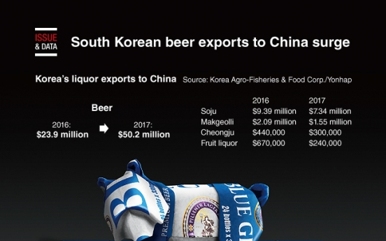 [Graphic News] South Korean beer exports to China surge
