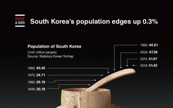 [Graphic News] S. Korea's population edges up 0.3%