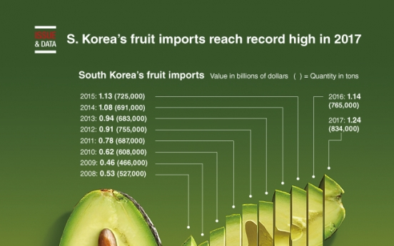[Graphic News] S. Korea's fruit imports reach record high in 2017