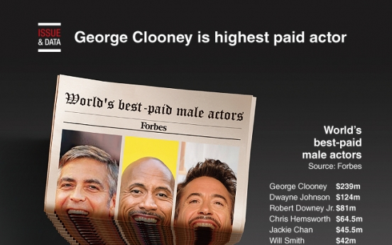 [Graphic News] George Clooney is highest paid actor