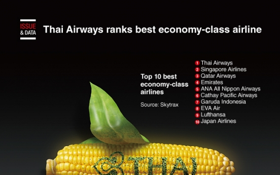 [Graphic News] Thai Airways ranks best economy-class airline