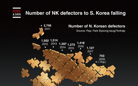 [Graphic News] Number of NK defectors to S. Korea falling