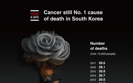 [Graphic News] Cancer still No. 1 cause of death in South Korea