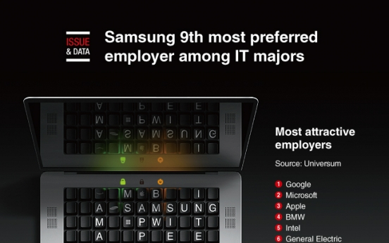 [Graphic News] Samsung 9th most preferred employer among IT majors