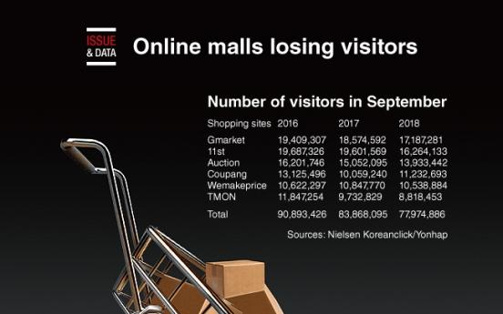 [Graphic News] Online malls losing visitors