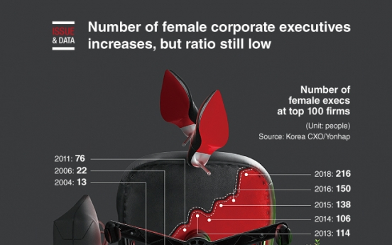 [Graphic News] Number of women corporate executives increases, but ratio still low