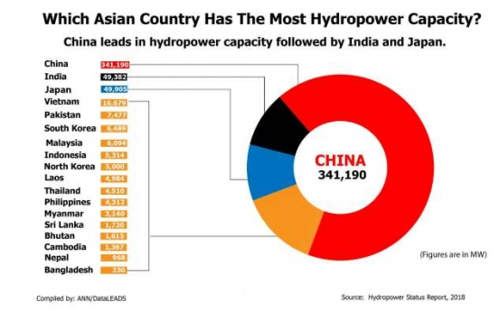 Which Asian country has the most hydropower capacity?
