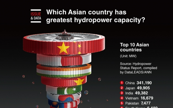[Graphic News] Which Asian country has greatest hydropower capacity?