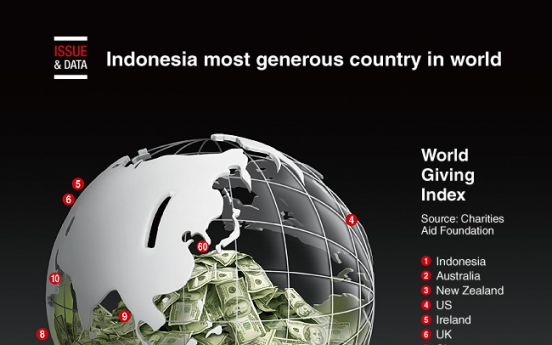 [Graphic News] Indonesia most generous country in world