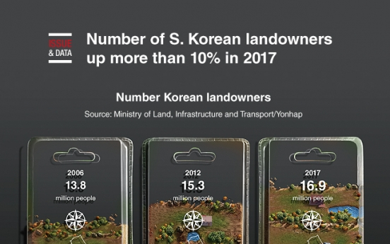 [Graphic News] Number of S. Korean landowners up more than 10% in 2017