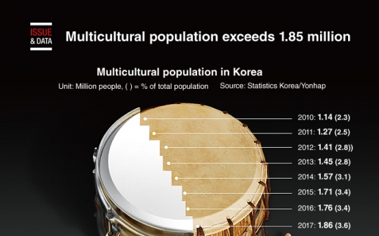 [Graphic News] Multicultural population exceeds 1.85 million