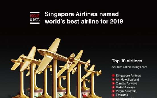 [Graphic News] Singapore Airlines named world's best airline for 2019