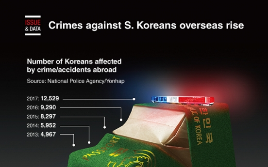 [Graphic News] Crimes against S. Koreans overseas rise