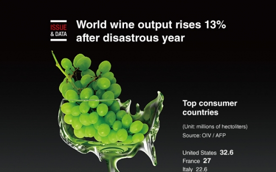 [Graphic News] World wine output rises 13% after disastrous year