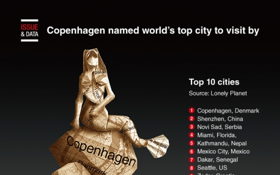 [Graphic News] Copenhagen named world's top city to visit by Lonely Planet