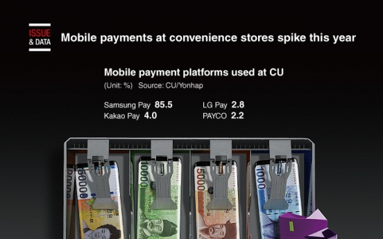 [Graphic News] Mobile payments at convenience stores spike this year