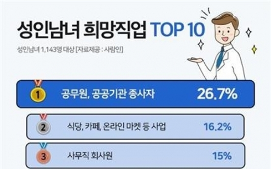 Public servants and office workers remain most preferred jobs in Korea