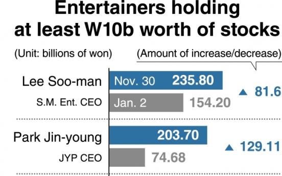 [Monitor] K-pop artists-turned-entrepreneurs top list of richest celebrities