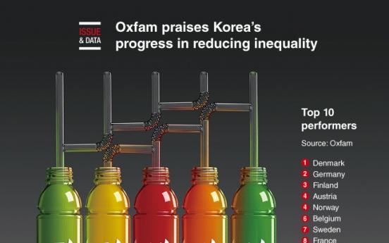 [Graphic News] Oxfam praises Korea's progress in reducing inequality