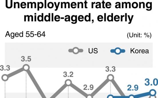 [Monitor] Korea's senior unemployment rate surpasses US' this year