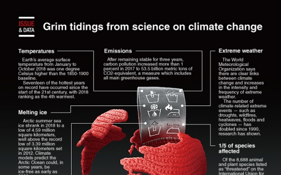 [Graphic News] Grim tidings from science on climate change