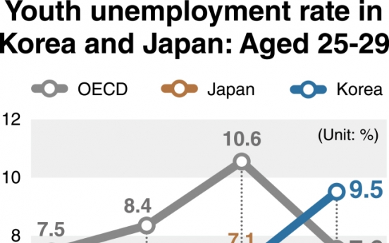 [Monitor] Unemployment rate for Koreans in late 20s more than double that of Japan