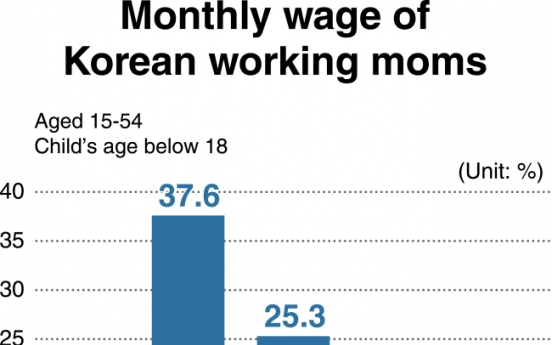 [Monitor] Half of Korean working moms earn less than W2m a month