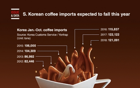 [Graphic News] S. Korean coffee imports expected to fall this year