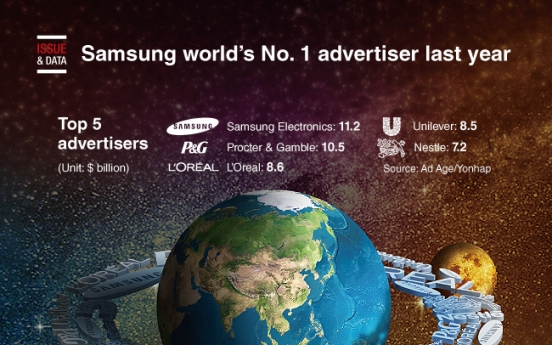 [Graphic News] Samsung world's No. 1 advertiser last year