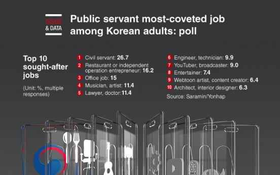 [Graphic News] Public servant most-coveted job among Korean adults: poll