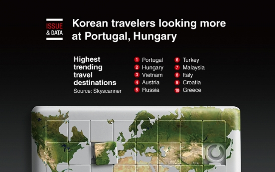 [Graphic News] Korean travelers looking more at Portugal, Hungary