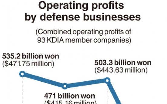 [Monitor] Defense companies' profits dive in 2017