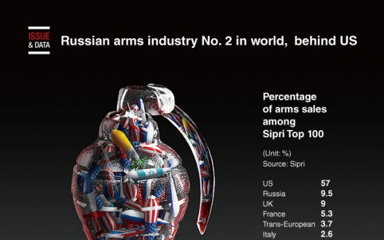 [Graphic News] Russian arms industry No. 2 in world, right behind US