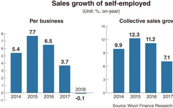 [News Focus] 3 in 10 self-employed self-halt or close in 2018: report