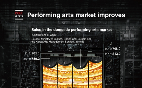 [Graphic News] Performing arts market improves