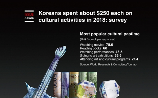[Graphic News] Koreans spent about $250 each on cultural activities in 2018: survey