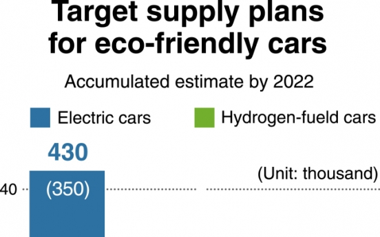 [Monitor] Korea gears up for expansion of eco-friendly vehicles