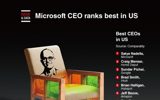 [Graphic News] Microsoft CEO ranks best in US