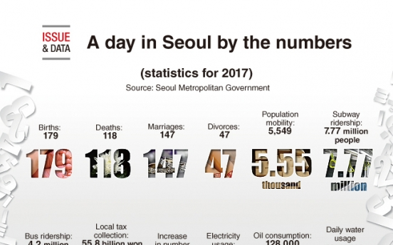 [Graphic News] A day in Seoul by numbers