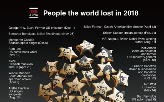 [Graphic News] People the world lost in 2018